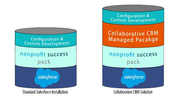 The Collaborative CRM Platform – Part 2