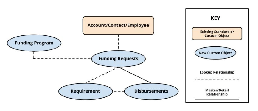 Outbound Funds Data Model